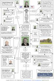 John M Carr Porn Company Connections